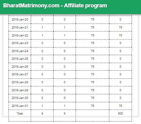 Bharat Matrimony Affiliate ProgramJanuary 2018